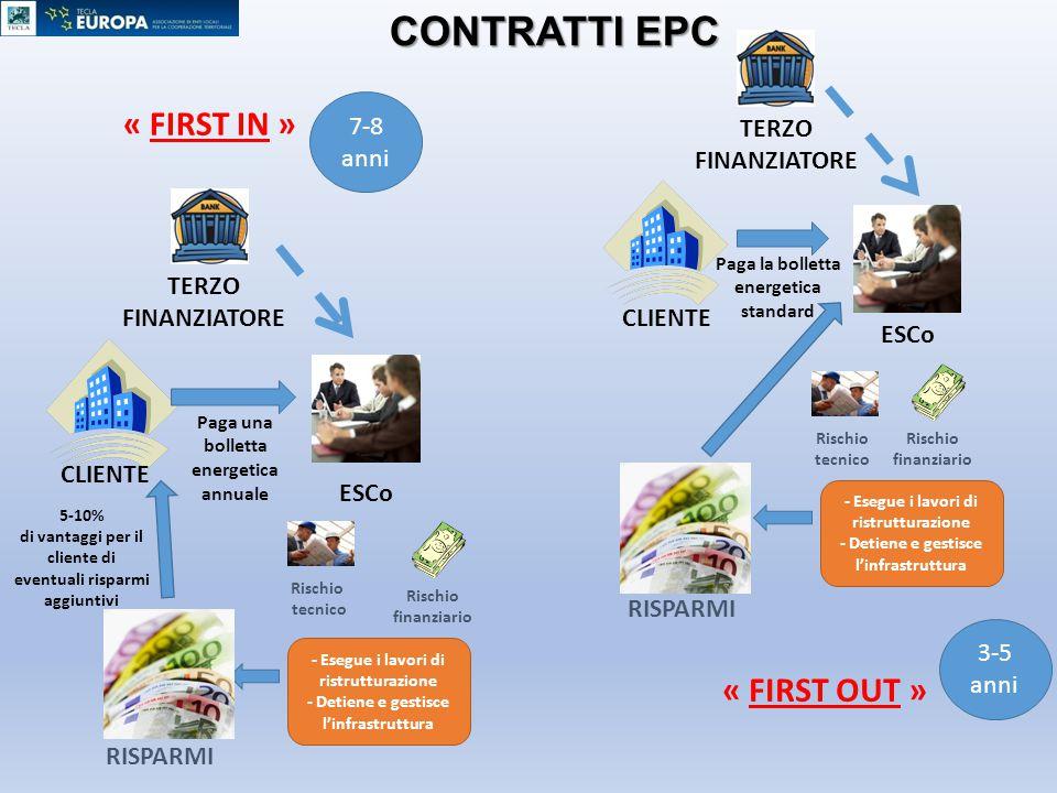 CONTRATTI EPC « FIRST IN » « FIRST OUT » 7-8 anni TERZO FINANZIATORE