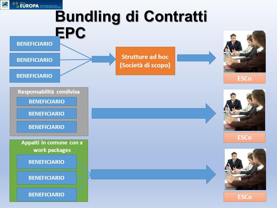 Bundling di Contratti EPC