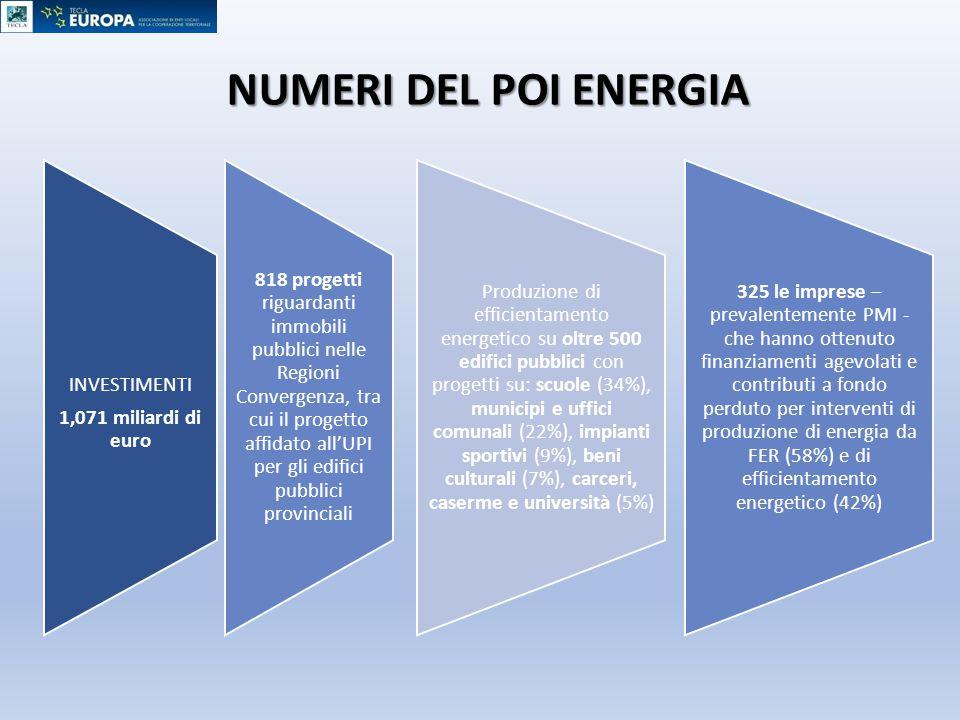NUMERI DEL POI ENERGIA INVESTIMENTI 1,071 miliardi di euro