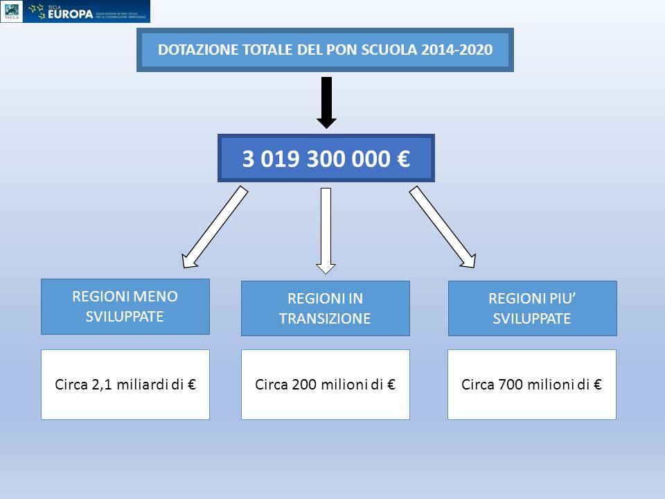DOTAZIONE TOTALE DEL PON SCUOLA 2014-2020