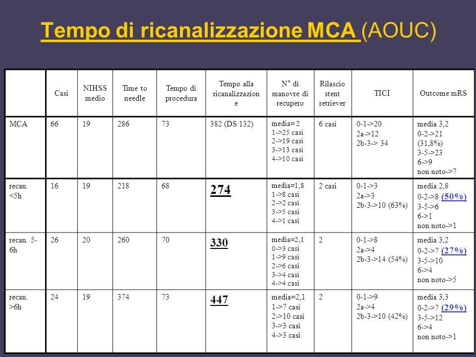 Tempo di ricanalizzazione MCA (AOUC)
