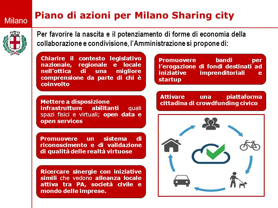Piano di azioni per Milano Sharing city
