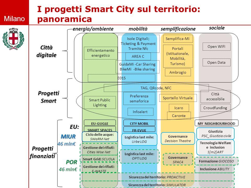 I progetti Smart City sul territorio: panoramica
