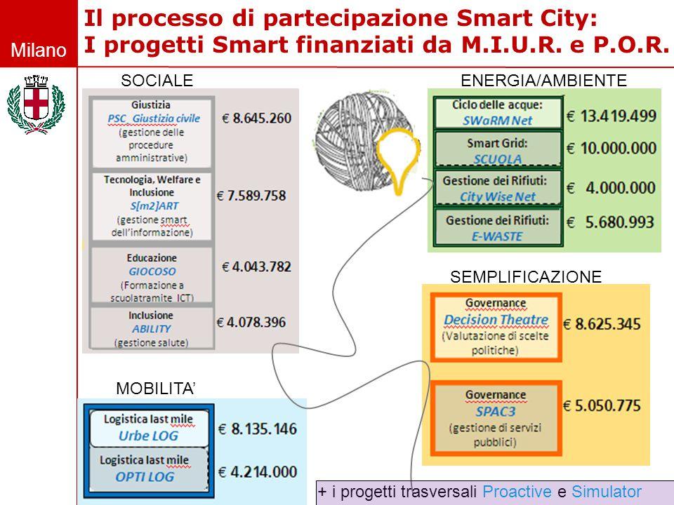Il processo di partecipazione Smart City: