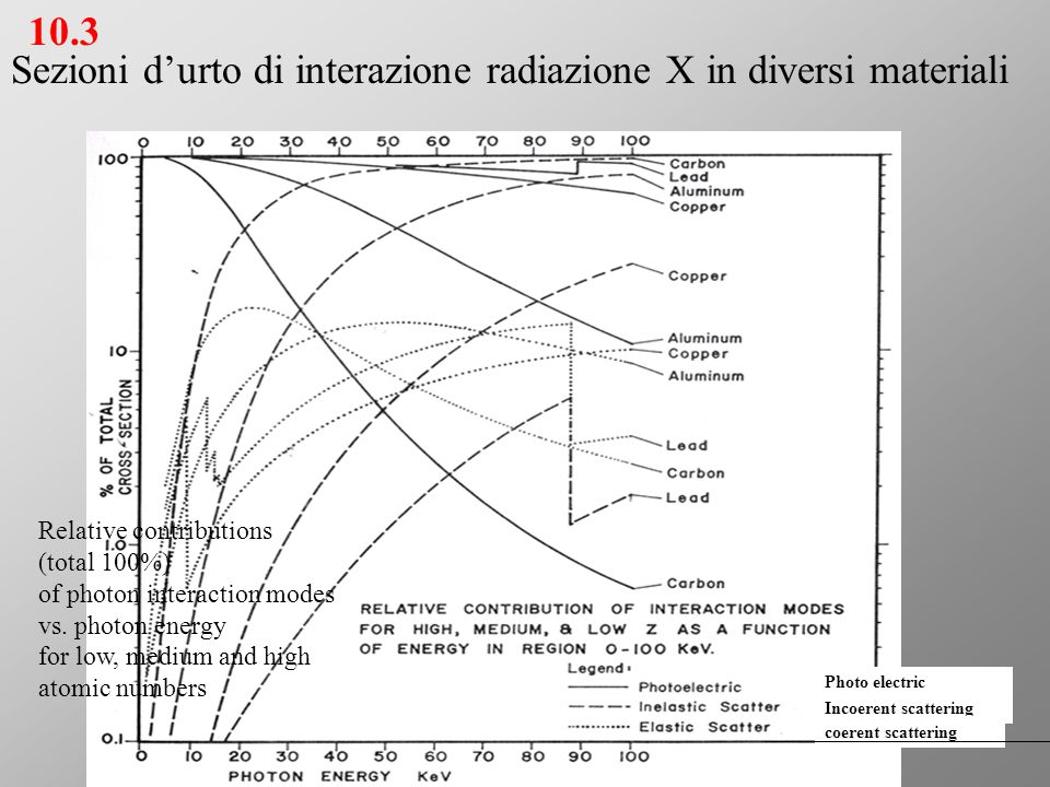 Sezioni d'urto di interazione radiazione X in diversi materiali