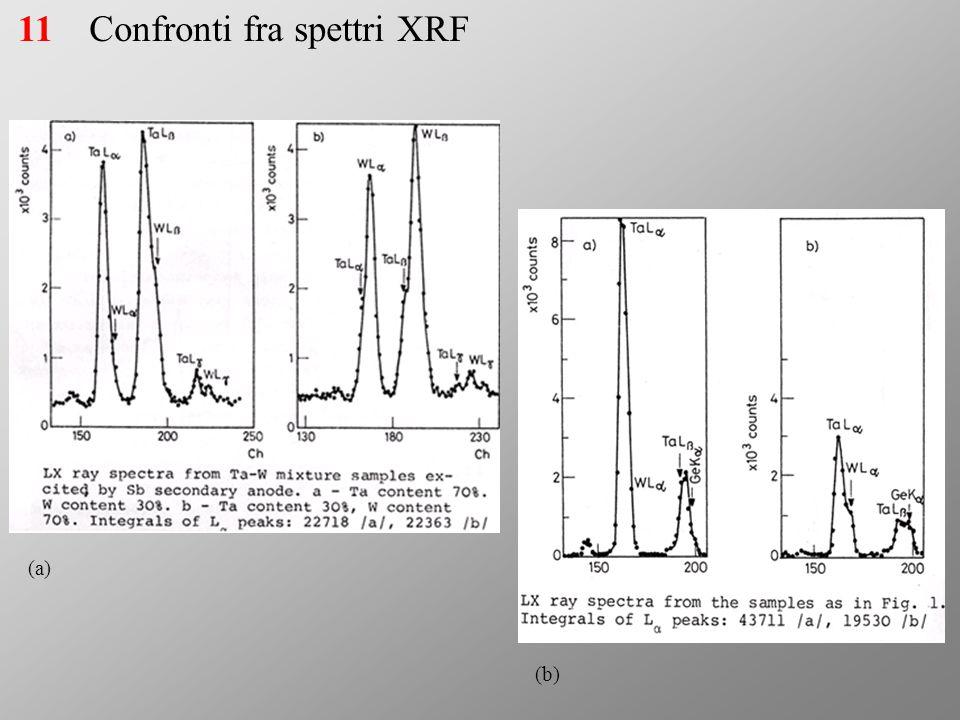 Confronti fra spettri XRF