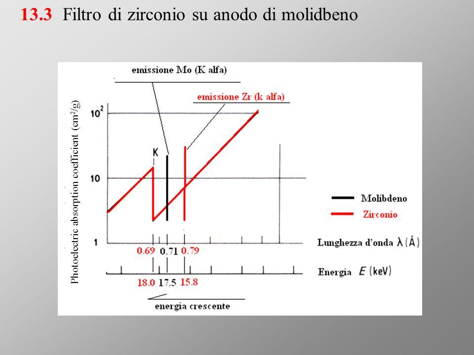Filtro di zirconio su anodo di molidbeno
