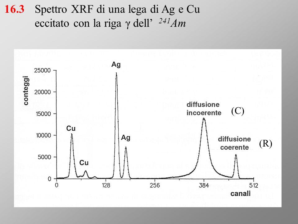 Spettro XRF di una lega di Ag e Cu eccitato con la riga γ dell' 241Am