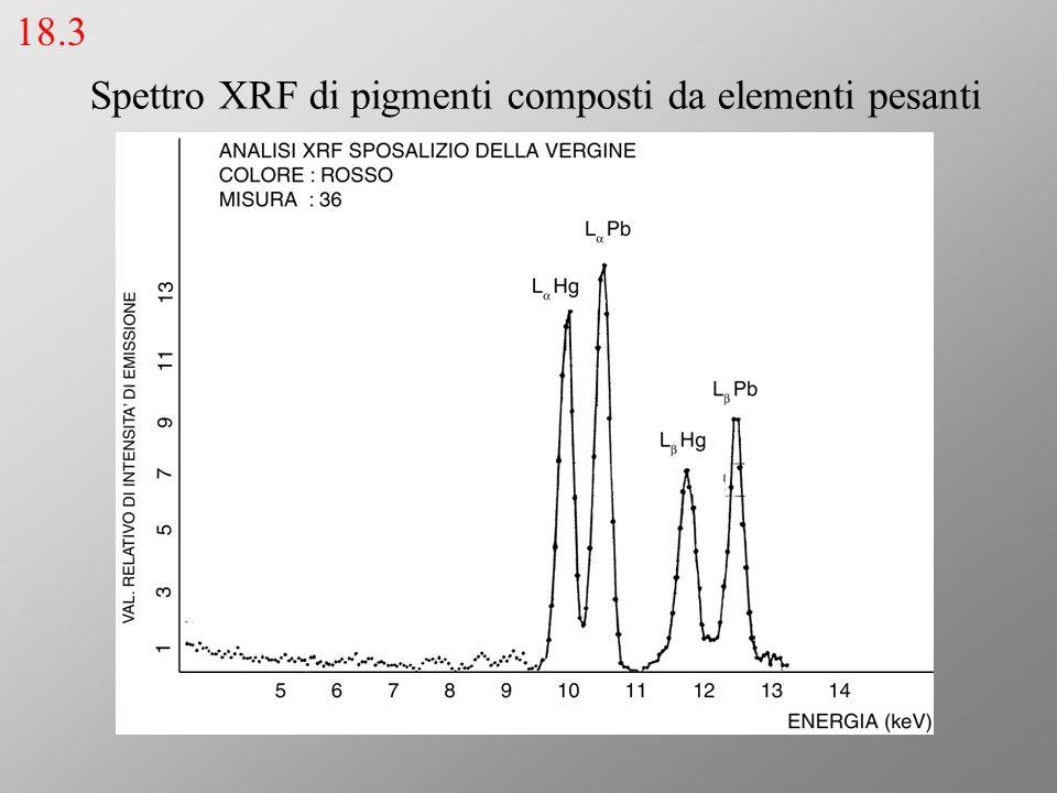 Spettro XRF di pigmenti composti da elementi pesanti