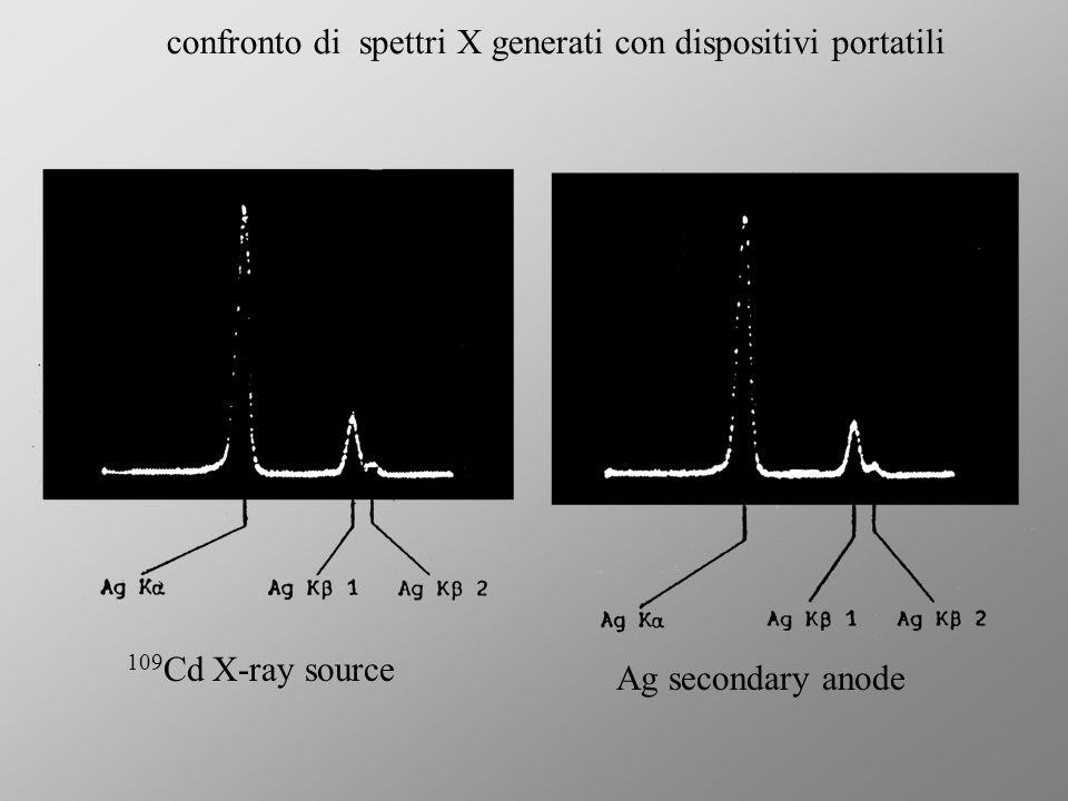 9.3 confronto di spettri X generati con dispositivi portatili