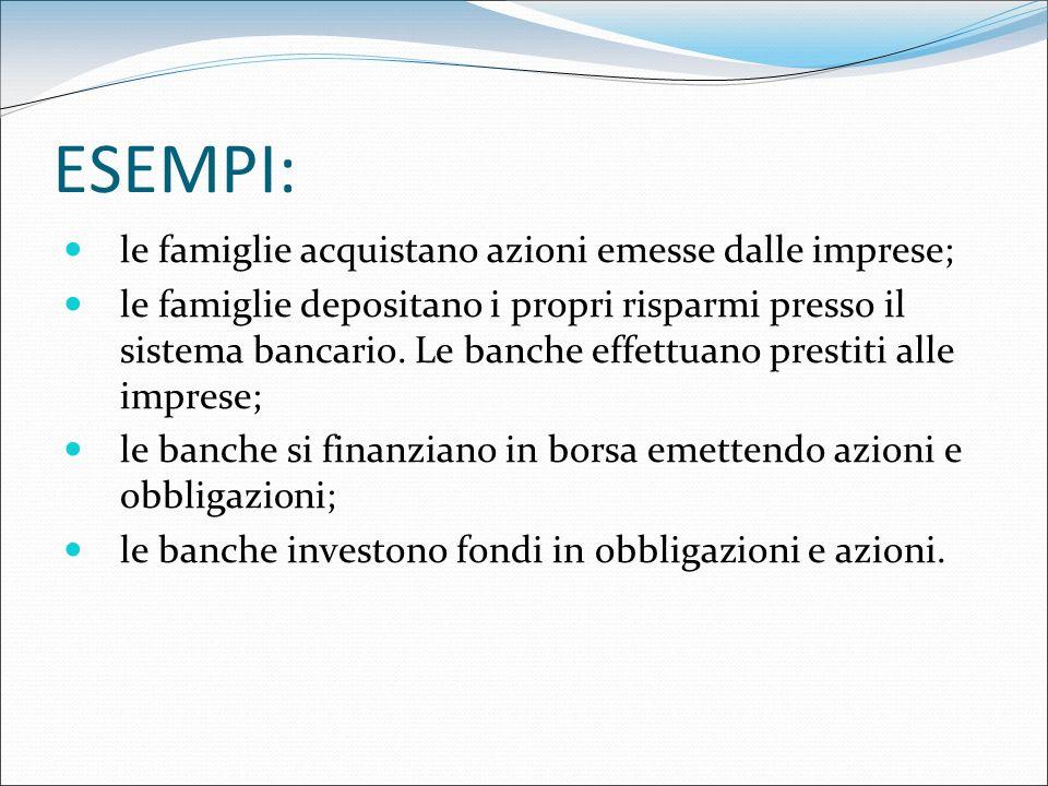 ESEMPI: le famiglie acquistano azioni emesse dalle imprese;