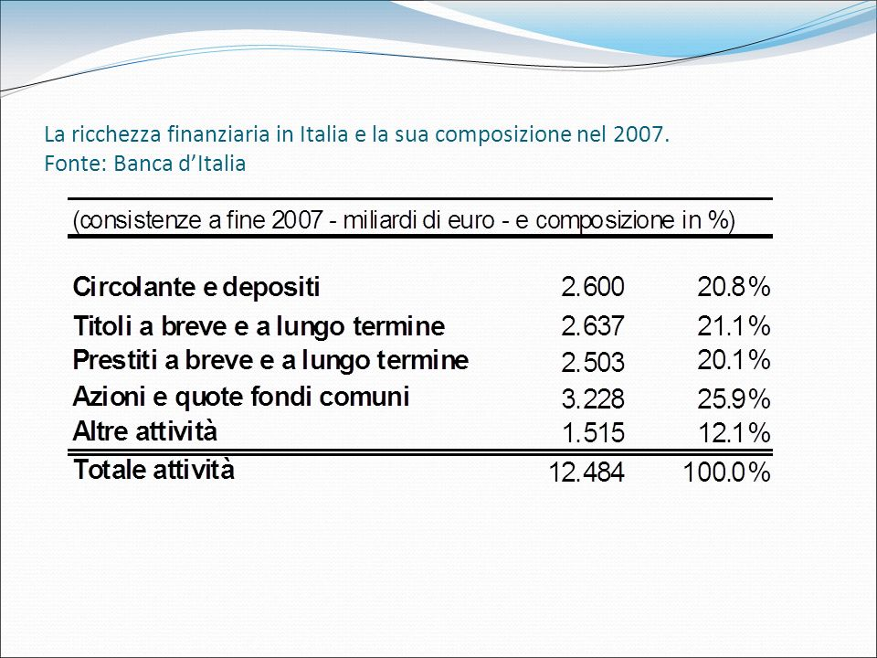La ricchezza finanziaria in Italia e la sua composizione nel 2007