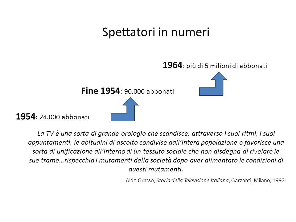 Spettatori in numeri 1964: più di 5 milioni di abbonati