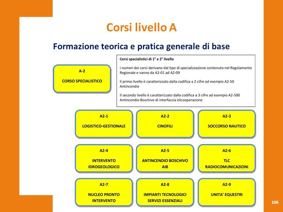 Formazione teorica e pratica generale di base
