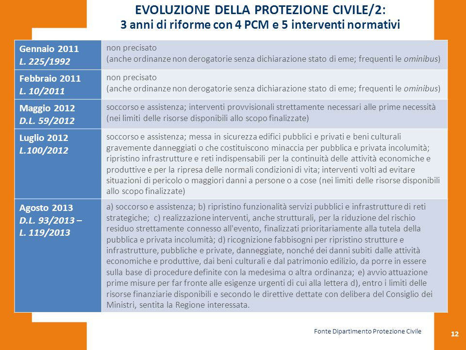 EVOLUZIONE DELLA PROTEZIONE CIVILE/2: