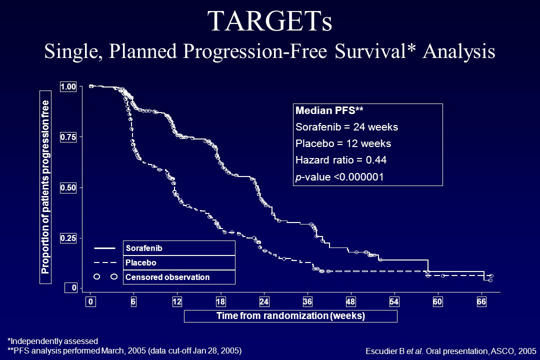TARGETs Single, Planned Progression-Free Survival* Analysis
