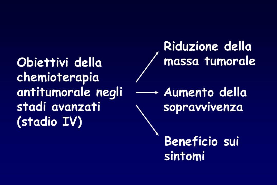 Riduzione della massa tumorale. Obiettivi della. chemioterapia. antitumorale negli. stadi avanzati.