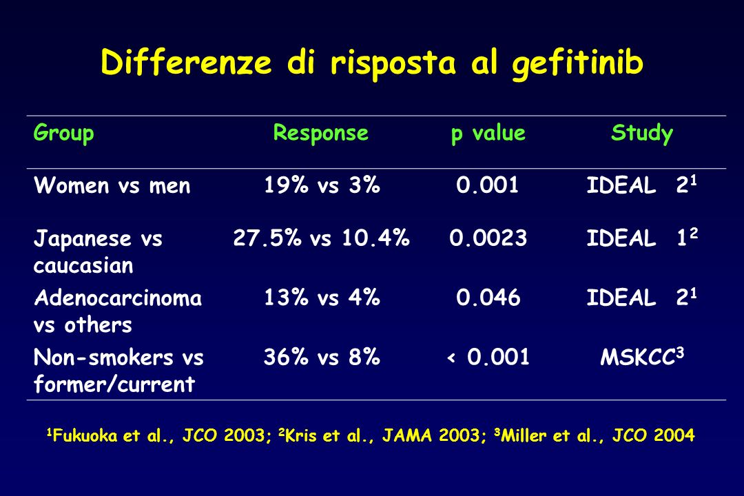 Differenze di risposta al gefitinib