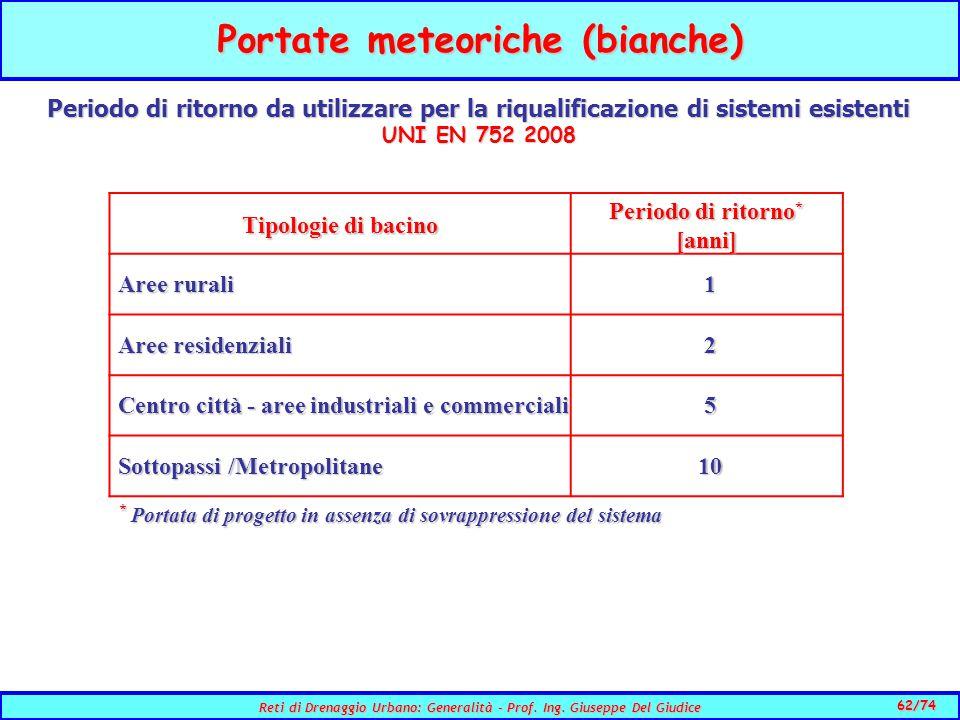 Portate meteoriche (bianche)