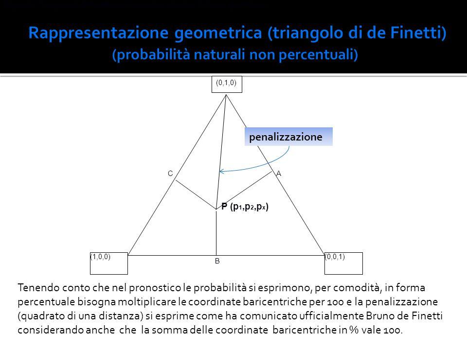 Figura 2. Triangolo di de Finetti per i pronostici calcistici in forma geometrica.
