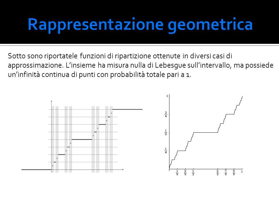 Rappresentazione geometrica