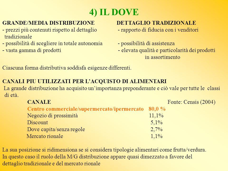 4) IL DOVE GRANDE/MEDIA DISTRIBUZIONE DETTAGLIO TRADIZIONALE