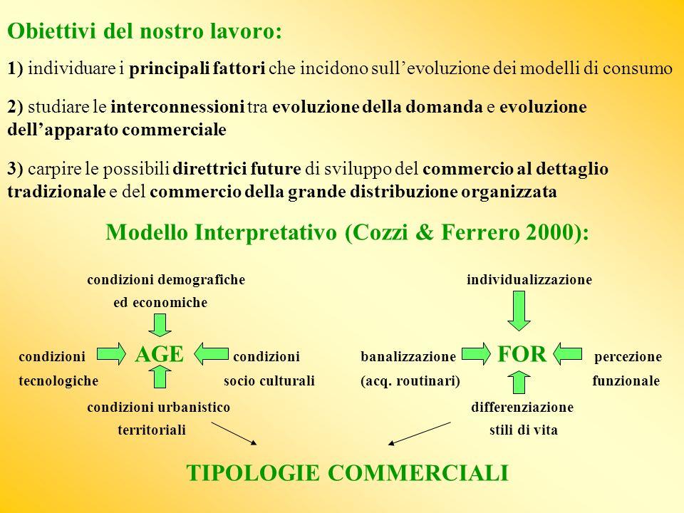 Modello Interpretativo (Cozzi & Ferrero 2000): TIPOLOGIE COMMERCIALI