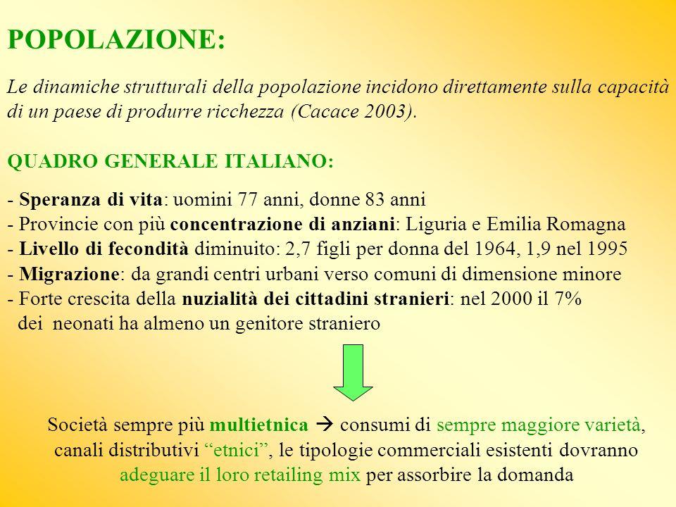 POPOLAZIONE: Le dinamiche strutturali della popolazione incidono direttamente sulla capacità di un paese di produrre ricchezza (Cacace 2003). QUADRO GENERALE ITALIANO: - Speranza di vita: uomini 77 anni, donne 83 anni - Provincie con più concentrazione di anziani: Liguria e Emilia Romagna - Livello di fecondità diminuito: 2,7 figli per donna del 1964, 1,9 nel 1995 - Migrazione: da grandi centri urbani verso comuni di dimensione minore - Forte crescita della nuzialità dei cittadini stranieri: nel 2000 il 7% dei neonati ha almeno un genitore straniero