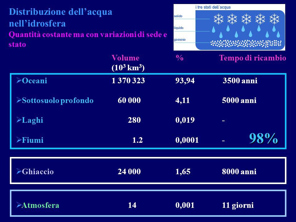 98% Distribuzione dell'acqua nell'idrosfera