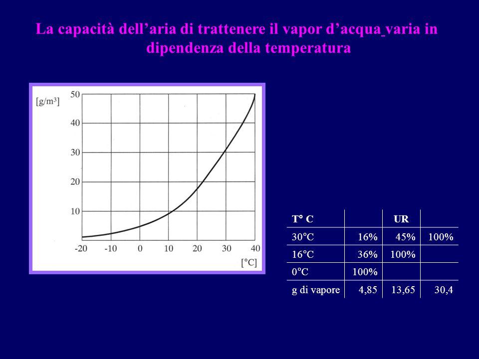 La capacità dell'aria di trattenere il vapor d'acqua varia in dipendenza della temperatura