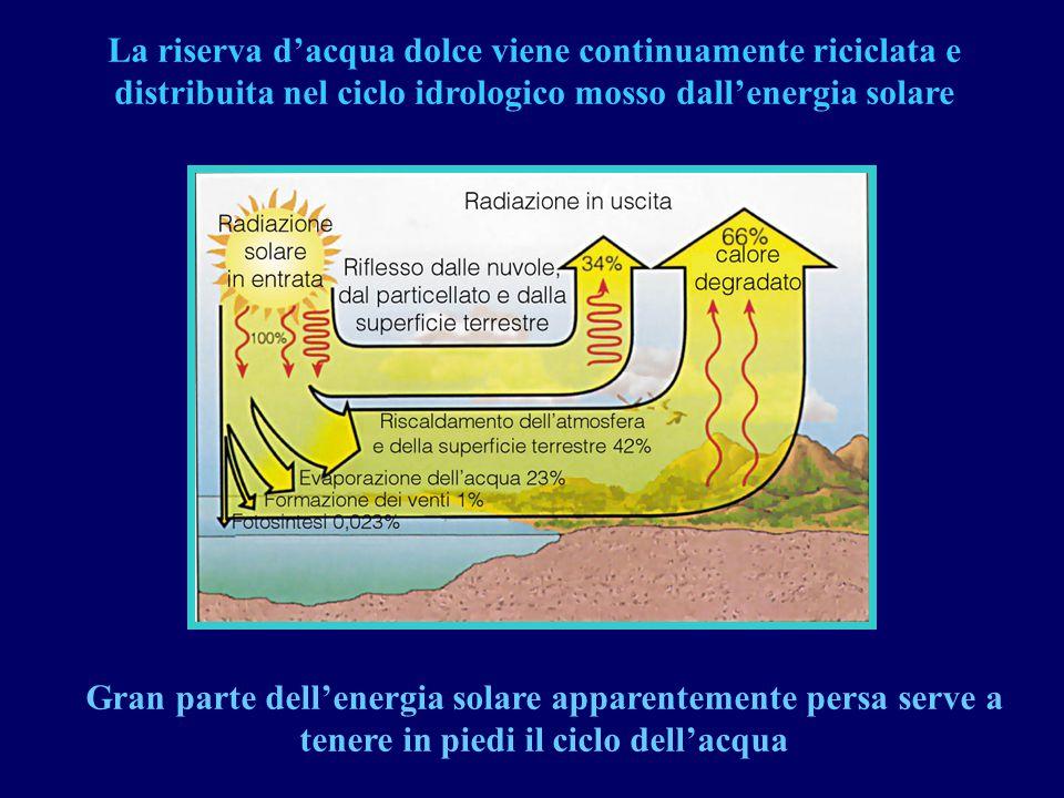 La riserva d'acqua dolce viene continuamente riciclata e distribuita nel ciclo idrologico mosso dall'energia solare