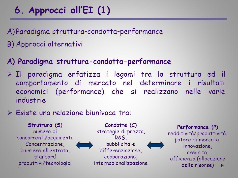 6. Approcci all'EI (1) Paradigma struttura-condotta-performance
