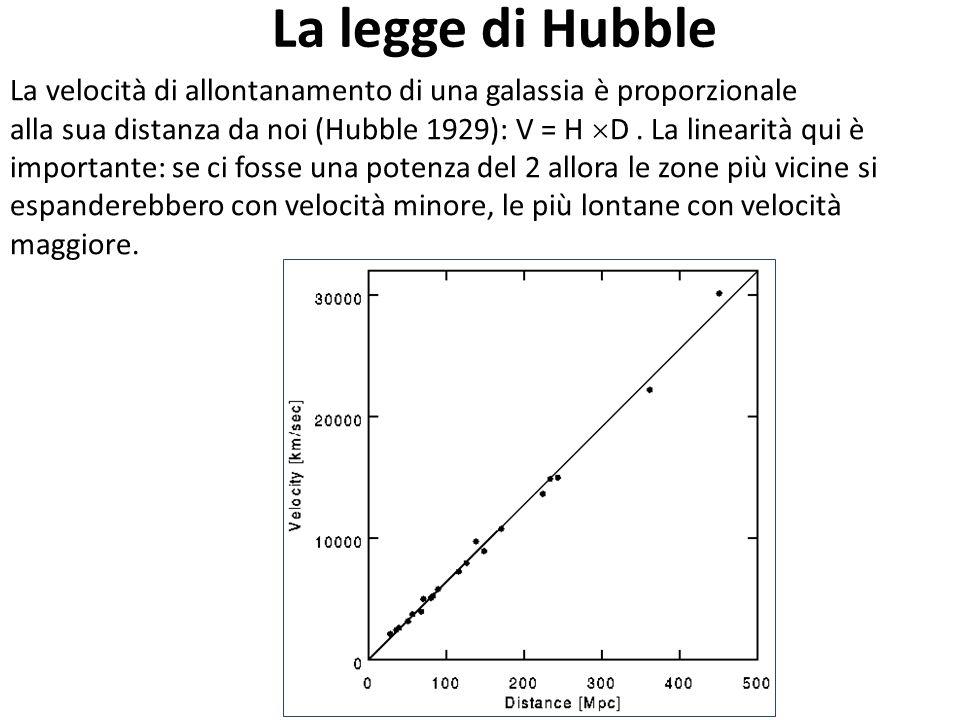 La legge di Hubble La velocità di allontanamento di una galassia è proporzionale.