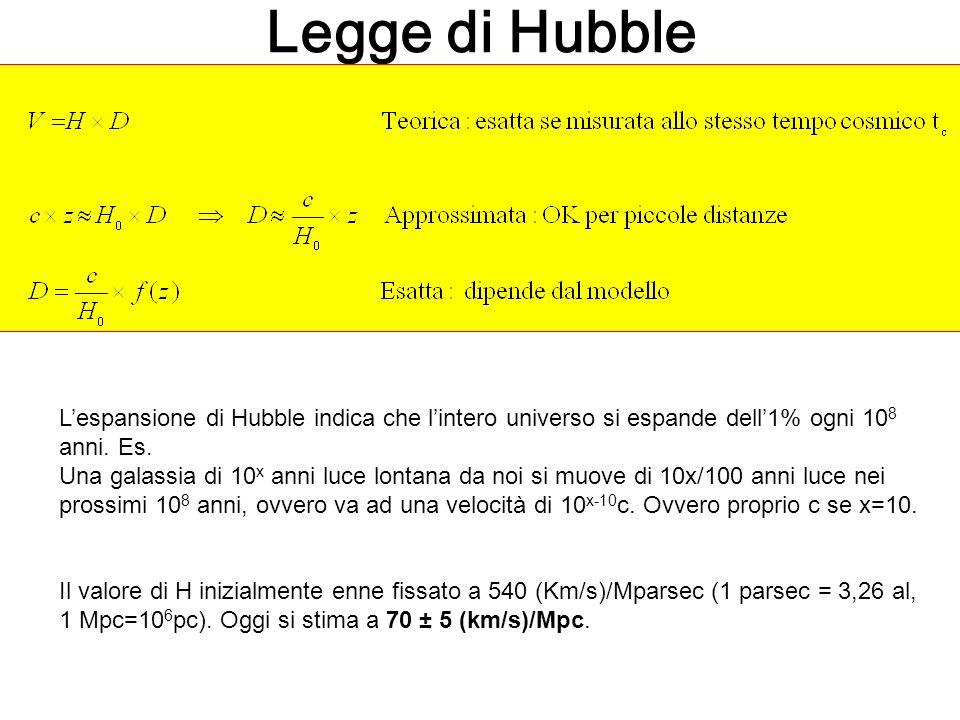 Legge di Hubble L'espansione di Hubble indica che l'intero universo si espande dell'1% ogni 108 anni. Es.