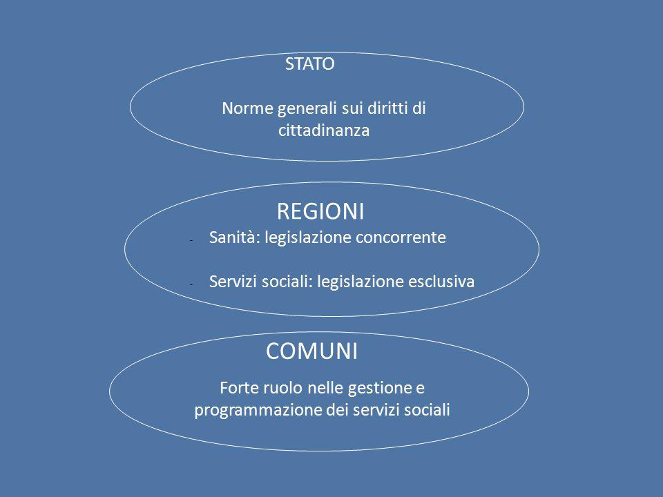 REGIONI COMUNI STATO Norme generali sui diritti di cittadinanza
