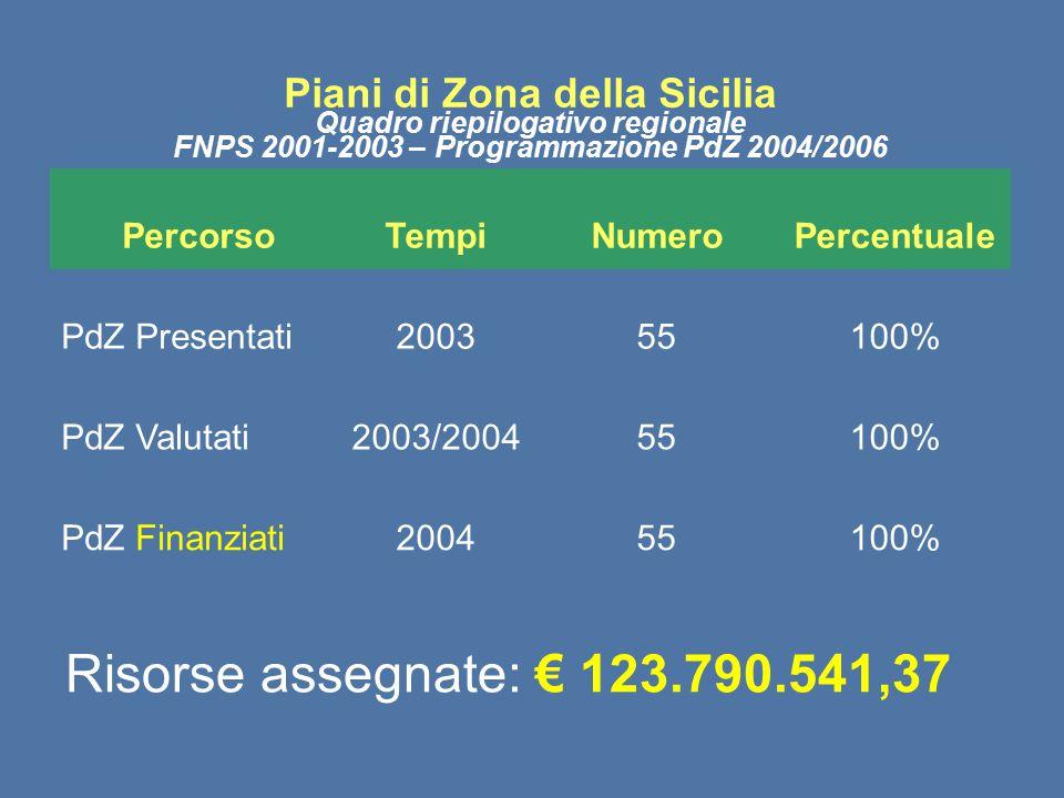 Risorse assegnate: € 123.790.541,37 Piani di Zona della Sicilia
