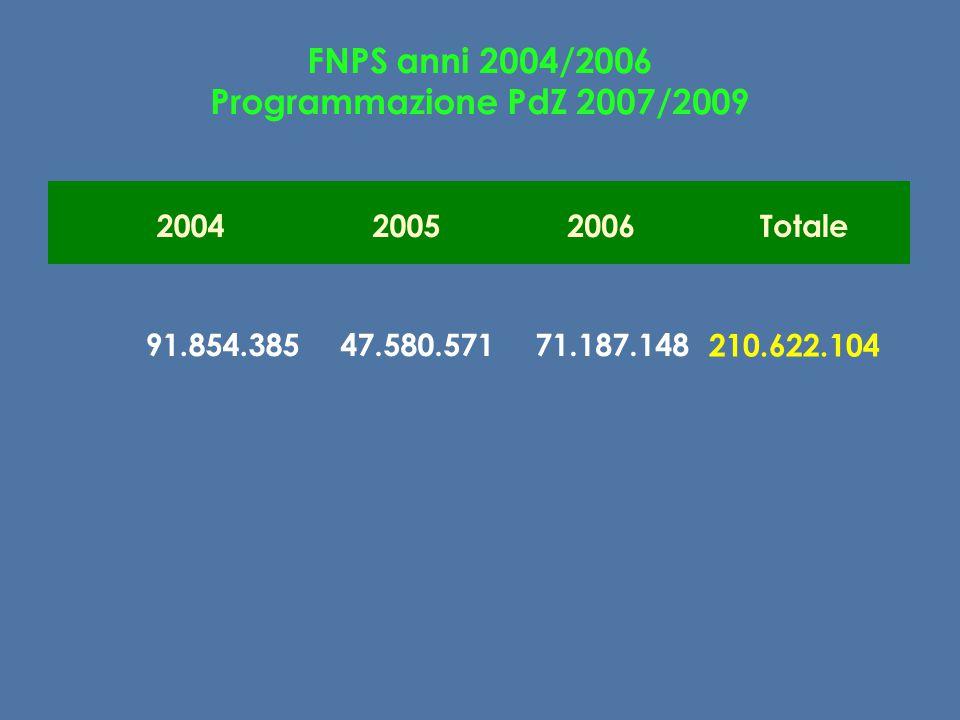 FNPS anni 2004/2006 Programmazione PdZ 2007/2009