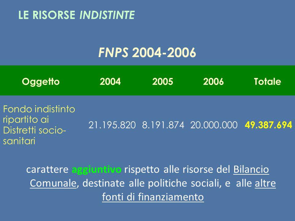 FNPS 2004-2006 LE RISORSE INDISTINTE