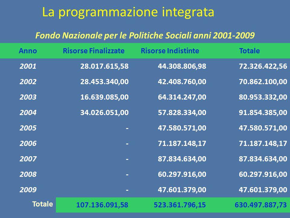 Fondo Nazionale per le Politiche Sociali anni 2001-2009