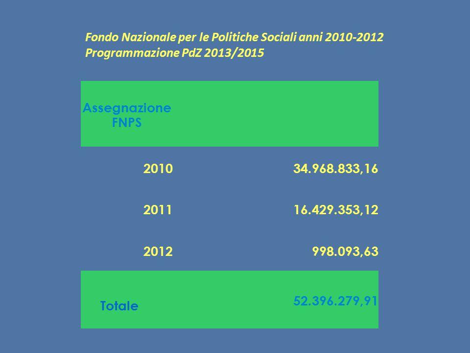 Totale Fondo Nazionale per le Politiche Sociali anni 2010-2012