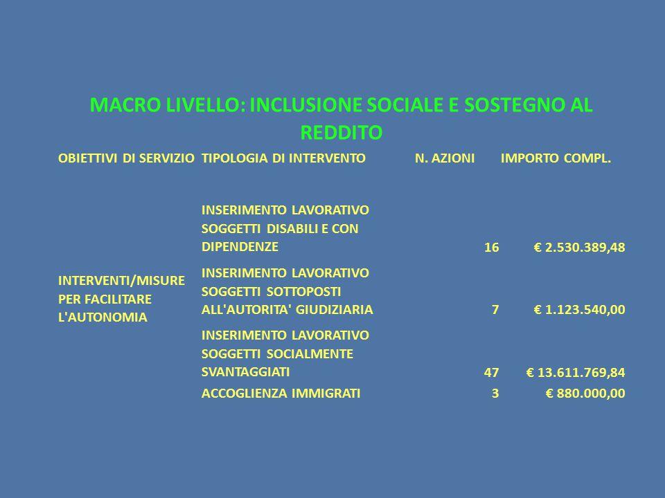 MACRO LIVELLO: INCLUSIONE SOCIALE E SOSTEGNO AL REDDITO