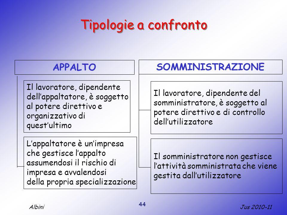 Tipologie a confronto APPALTO SOMMINISTRAZIONE