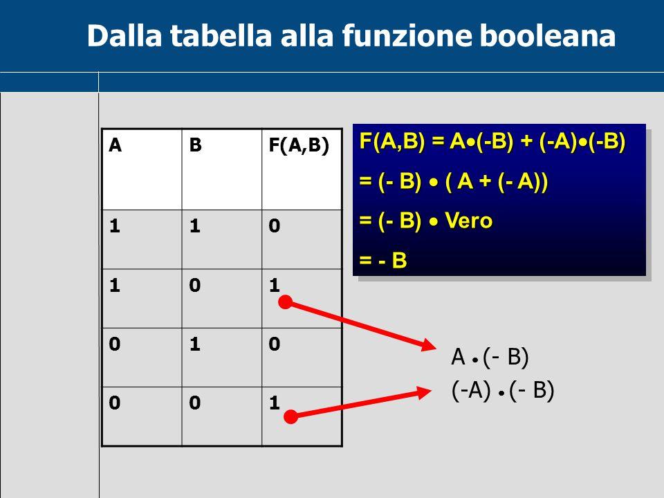 Dalla tabella alla funzione booleana