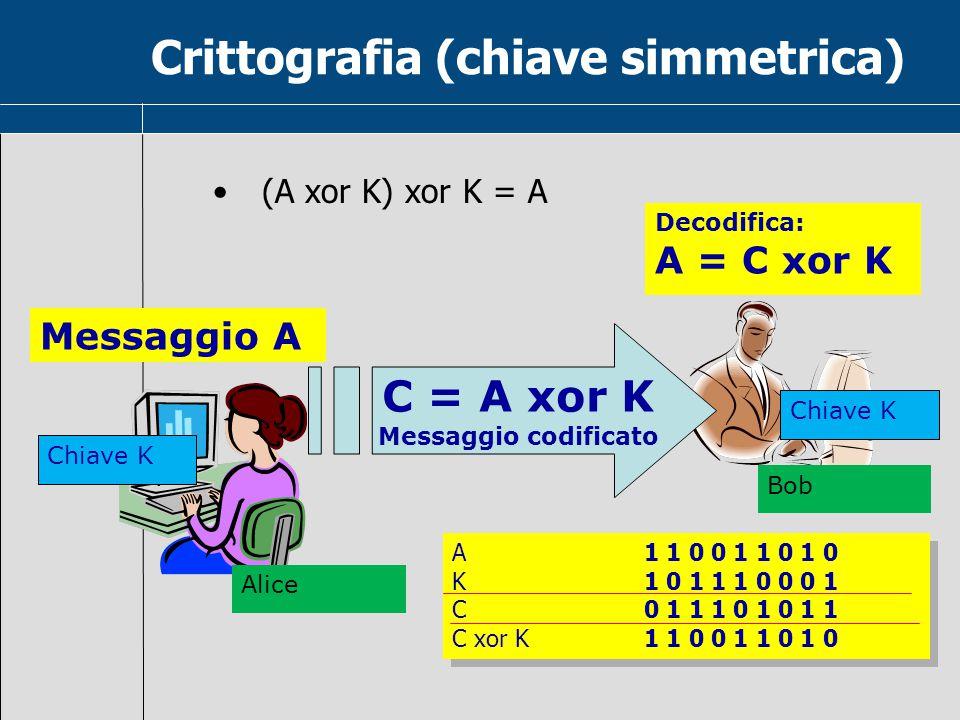 Crittografia (chiave simmetrica)