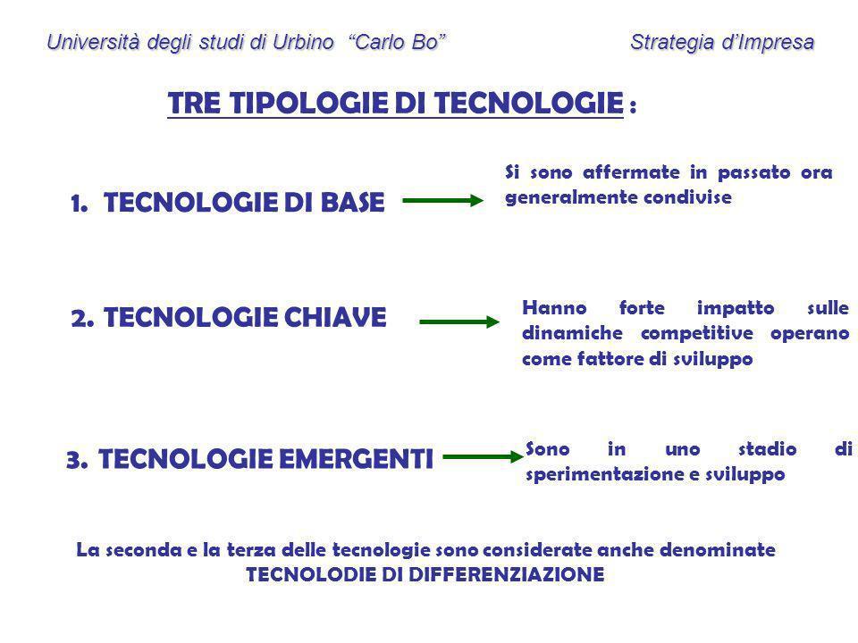 TRE TIPOLOGIE DI TECNOLOGIE :