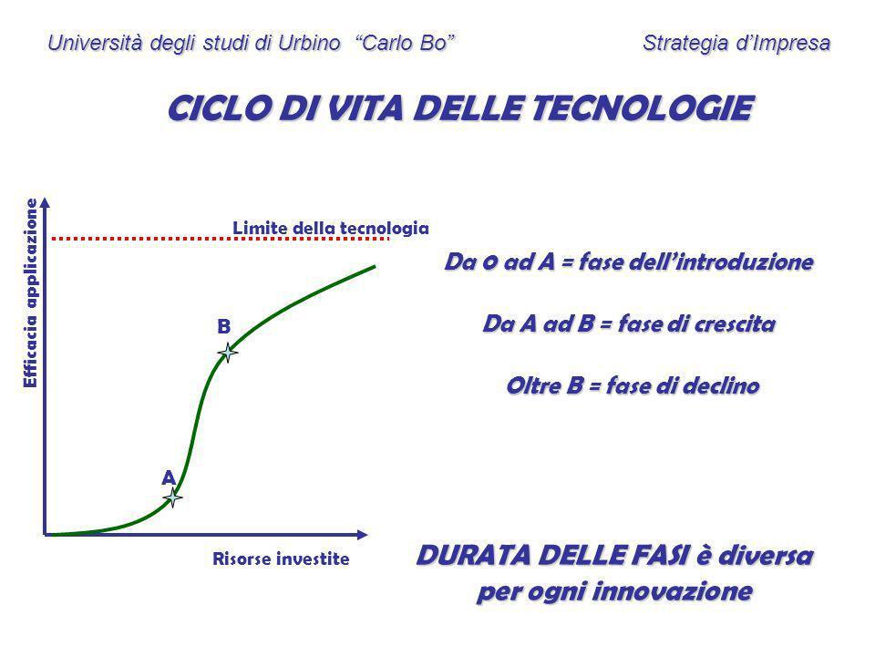 CICLO DI VITA DELLE TECNOLOGIE
