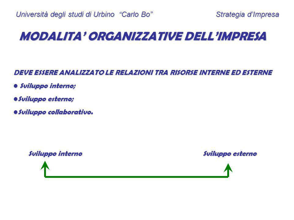 MODALITA' ORGANIZZATIVE DELL'IMPRESA