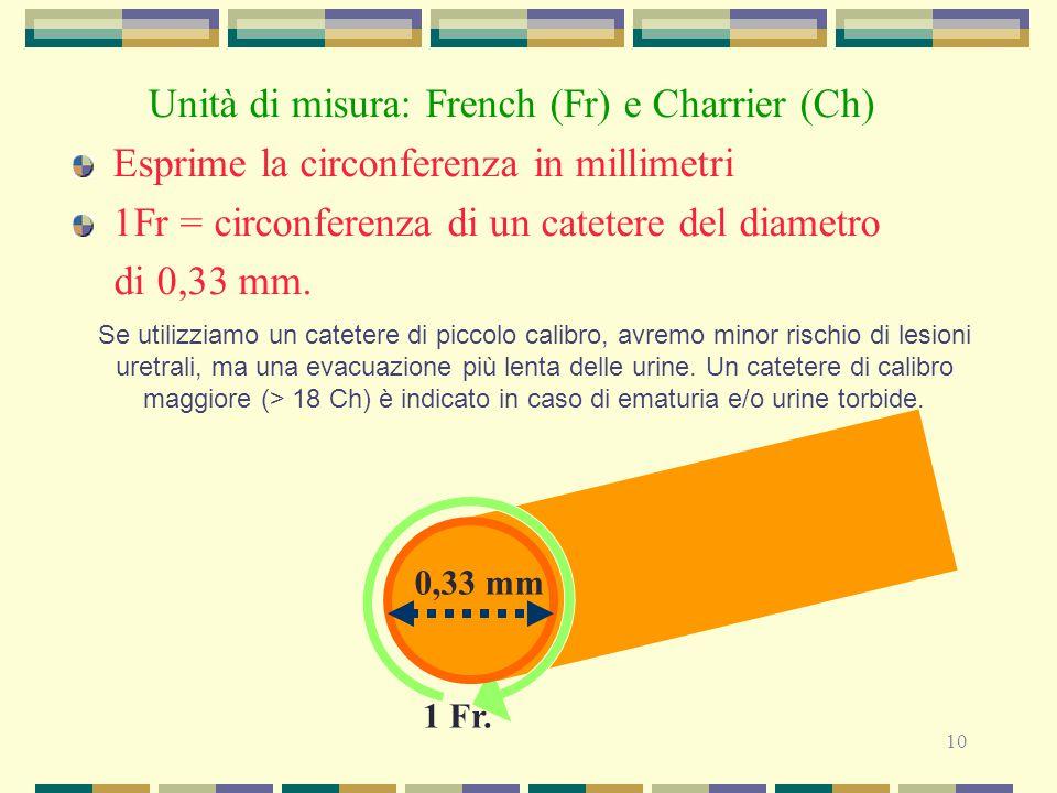 Unità di misura: French (Fr) e Charrier (Ch)