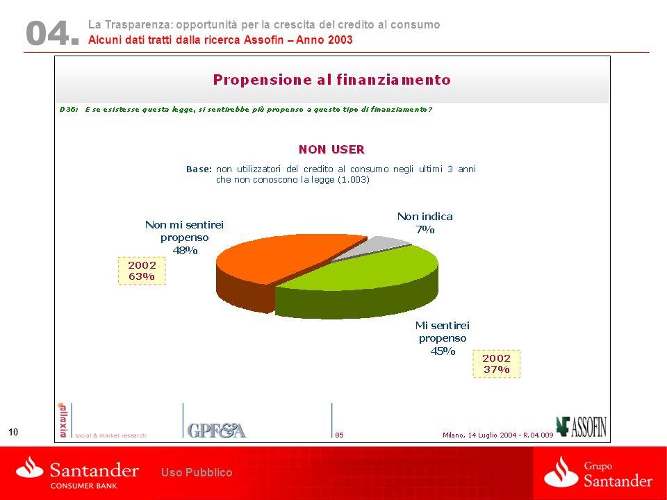 04. Alcuni dati tratti dalla ricerca Assofin – Anno 2003