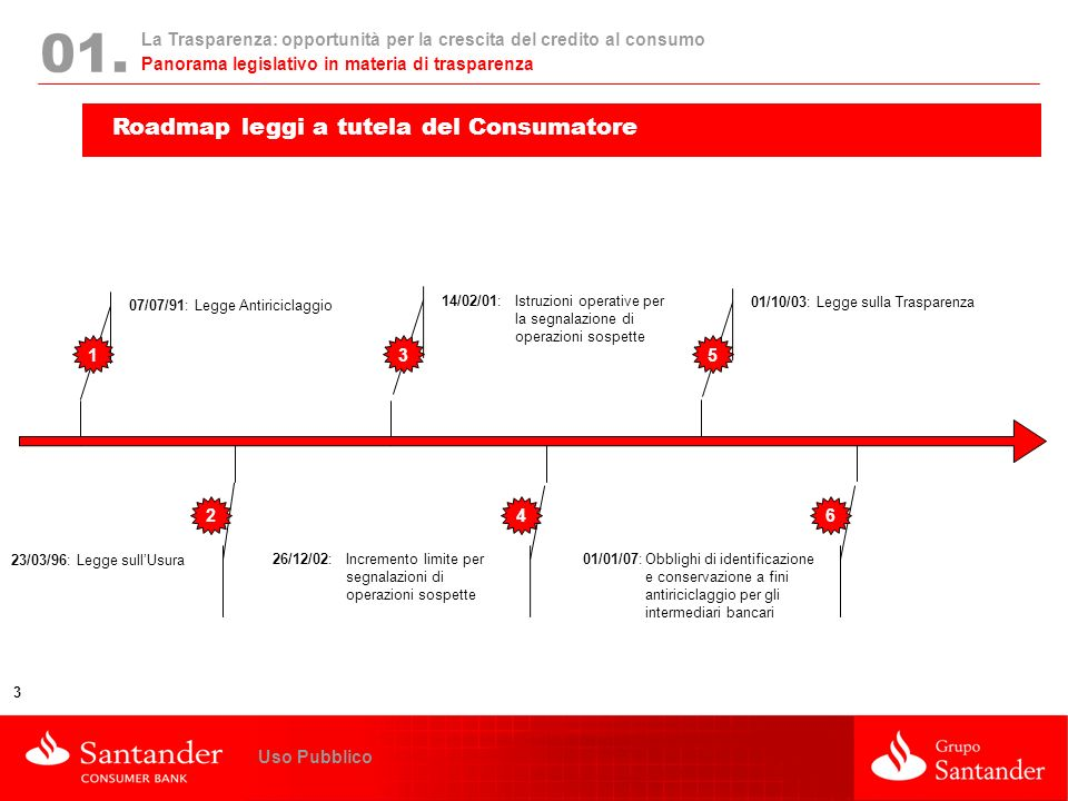 01. Roadmap leggi a tutela del Consumatore